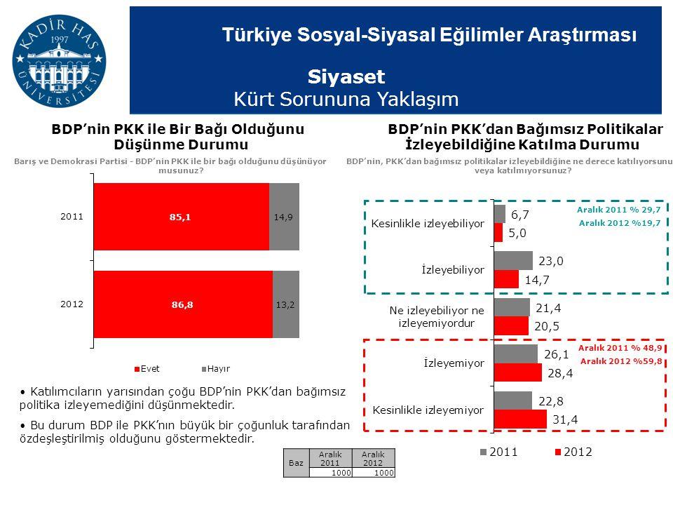 BDP'nin PKK'dan Bağımsız Politikalar İzleyebildiğine Katılma Durumu