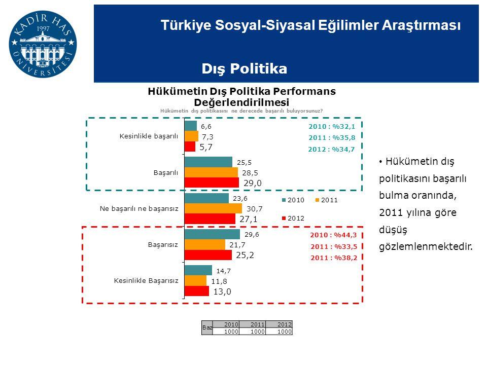 Dış Politika Hükümetin Dış Politika Performans Değerlendirilmesi