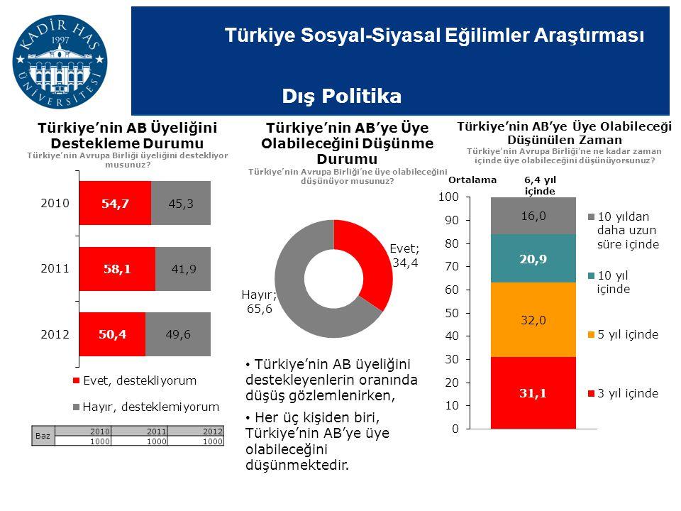 Dış Politika Türkiye'nin AB Üyeliğini Destekleme Durumu