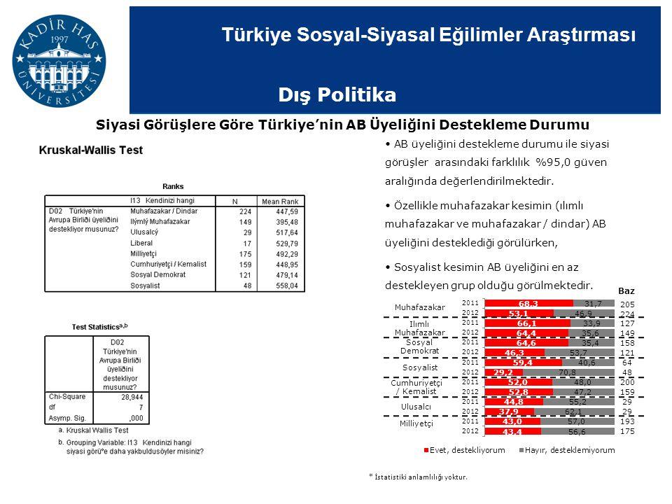 Siyasi Görüşlere Göre Türkiye'nin AB Üyeliğini Destekleme Durumu