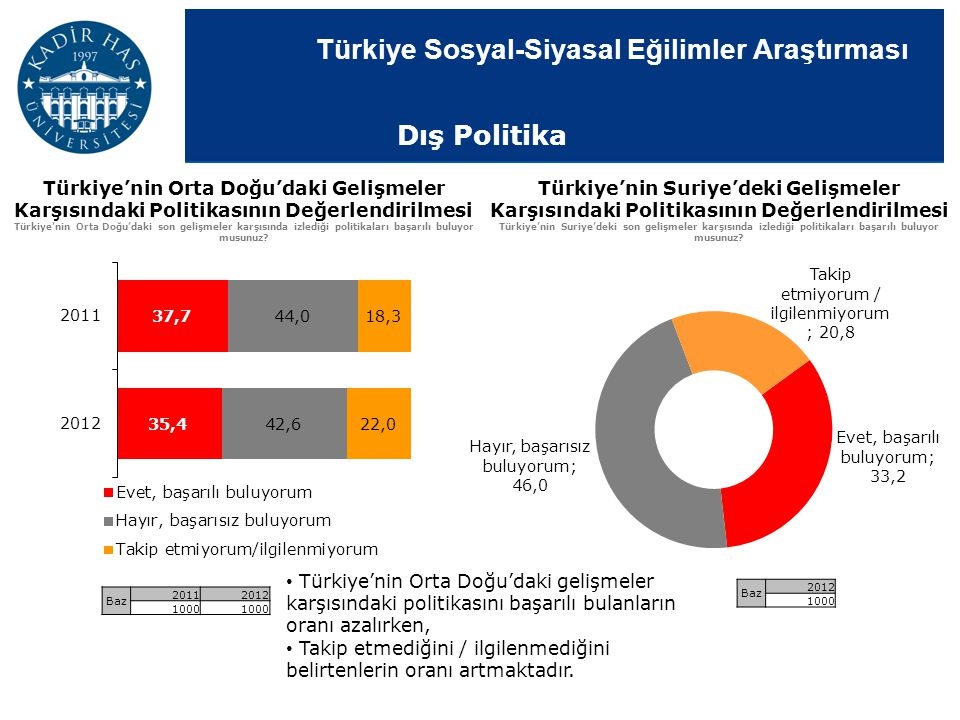 Dış Politika Türkiye'nin Orta Doğu'daki Gelişmeler Karşısındaki Politikasının Değerlendirilmesi.