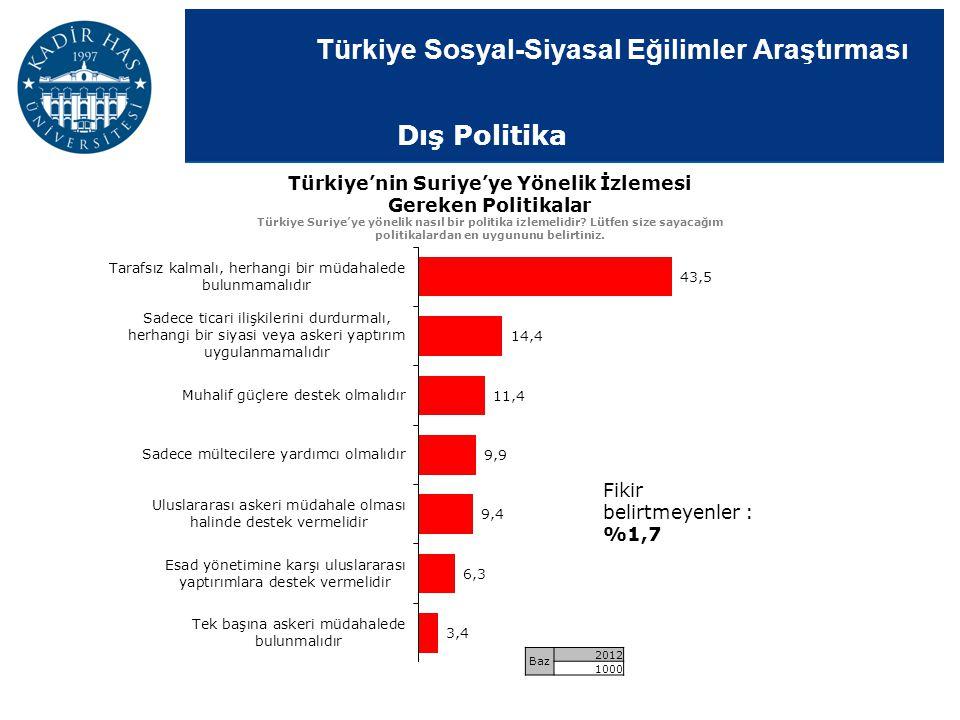 Türkiye'nin Suriye'ye Yönelik İzlemesi Gereken Politikalar