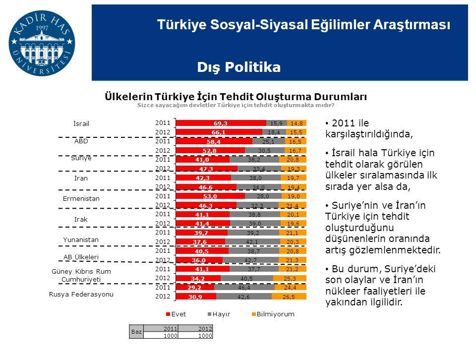 Dış Politika Ülkelerin Türkiye İçin Tehdit Oluşturma Durumları