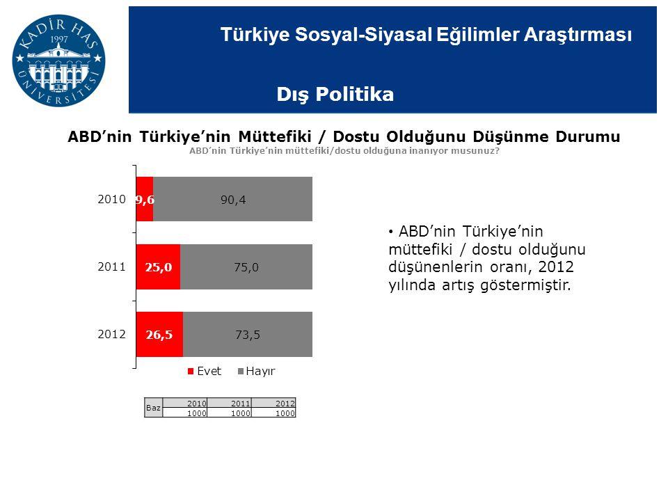 Dış Politika ABD'nin Türkiye'nin Müttefiki / Dostu Olduğunu Düşünme Durumu. ABD'nin Türkiye'nin müttefiki/dostu olduğuna inanıyor musunuz