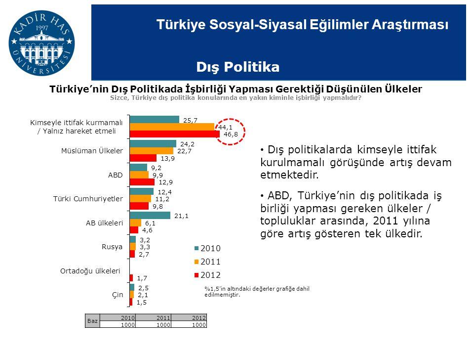 Dış Politika Türkiye'nin Dış Politikada İşbirliği Yapması Gerektiği Düşünülen Ülkeler.