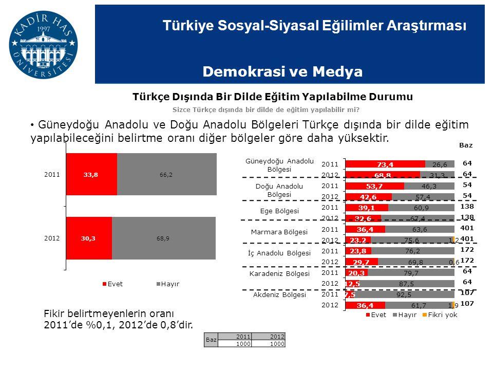 Demokrasi ve Medya Türkçe Dışında Bir Dilde Eğitim Yapılabilme Durumu. Sizce Türkçe dışında bir dilde de eğitim yapılabilir mi
