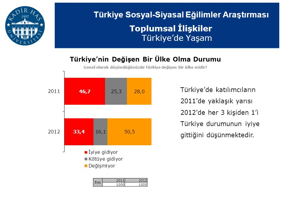 Toplumsal İlişkiler Türkiye'de Yaşam