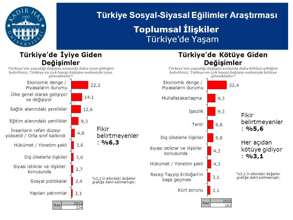 Türkiye'de İyiye Giden Değişimler Türkiye'de Kötüye Giden Değişimler