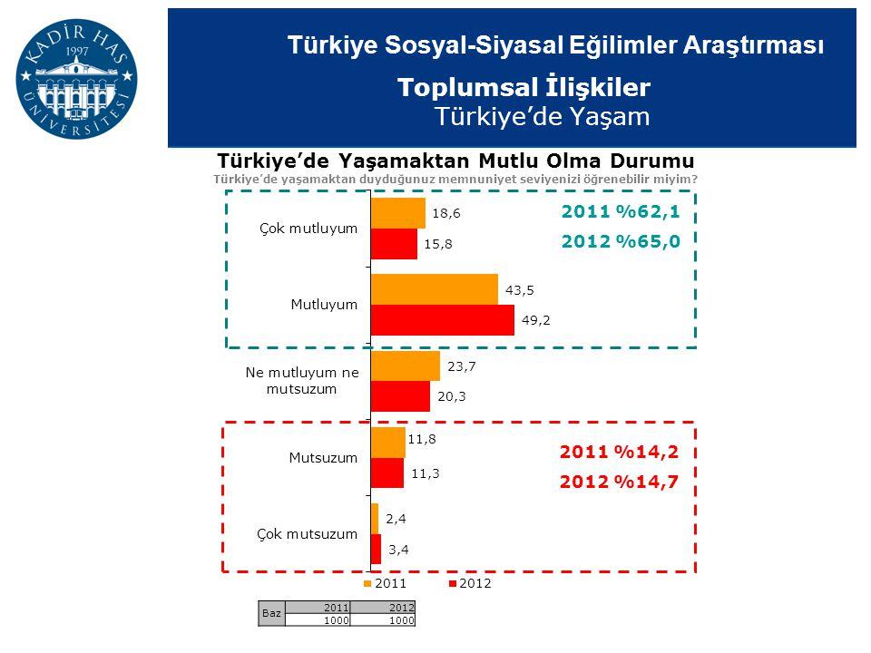 Türkiye'de Yaşamaktan Mutlu Olma Durumu