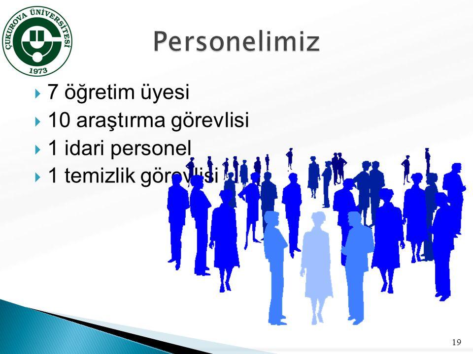 Personelimiz 7 öğretim üyesi 10 araştırma görevlisi 1 idari personel