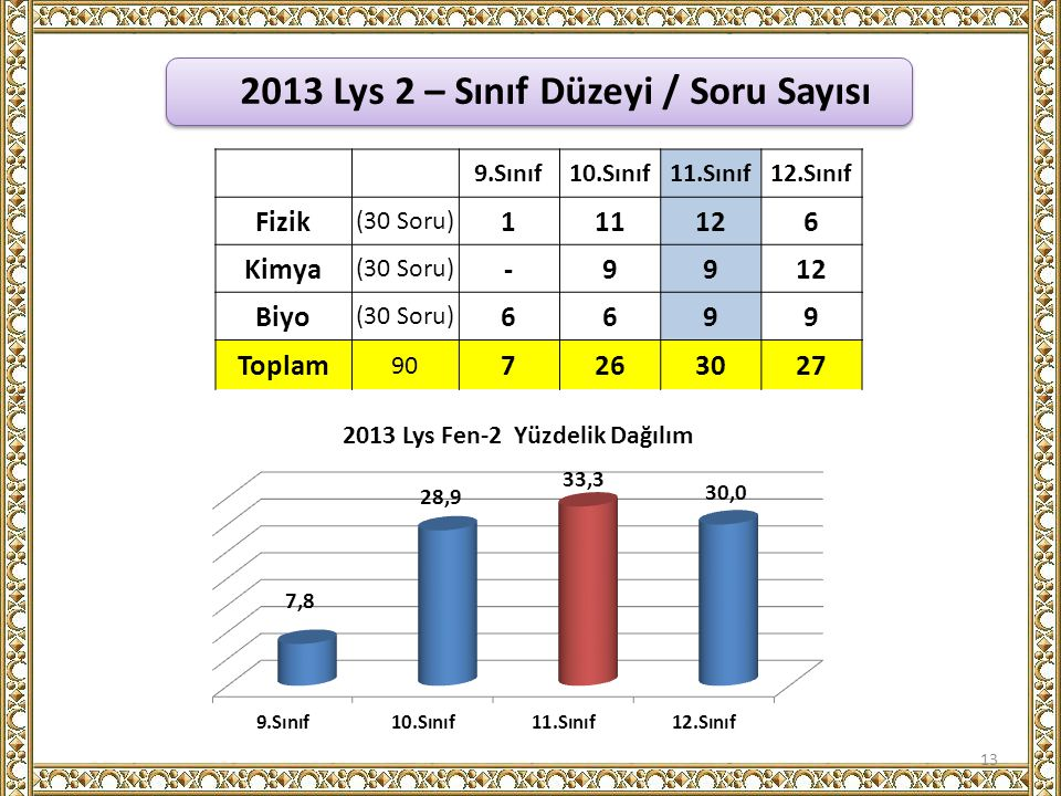 2013 Lys 2 – Sınıf Düzeyi / Soru Sayısı
