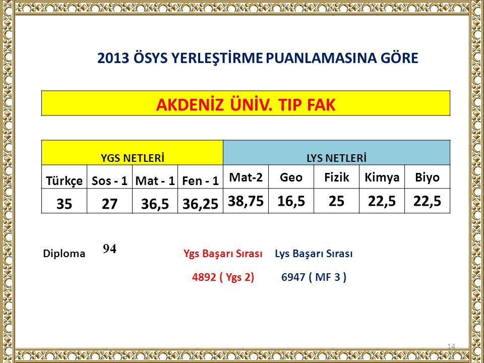 2013 ÖSYS YERLEŞTİRME PUANLAMASINA GÖRE