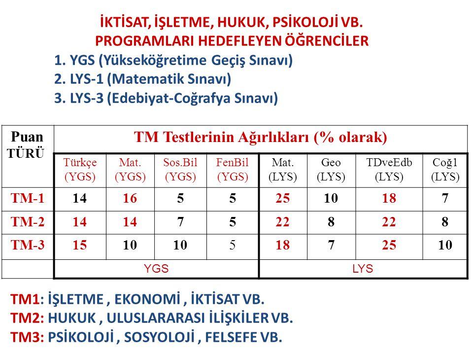 İKTİSAT, İŞLETME, HUKUK, PSİKOLOJİ VB.