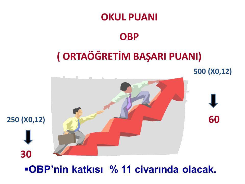 ( ORTAÖĞRETİM BAŞARI PUANI) OBP'nin katkısı % 11 civarında olacak.