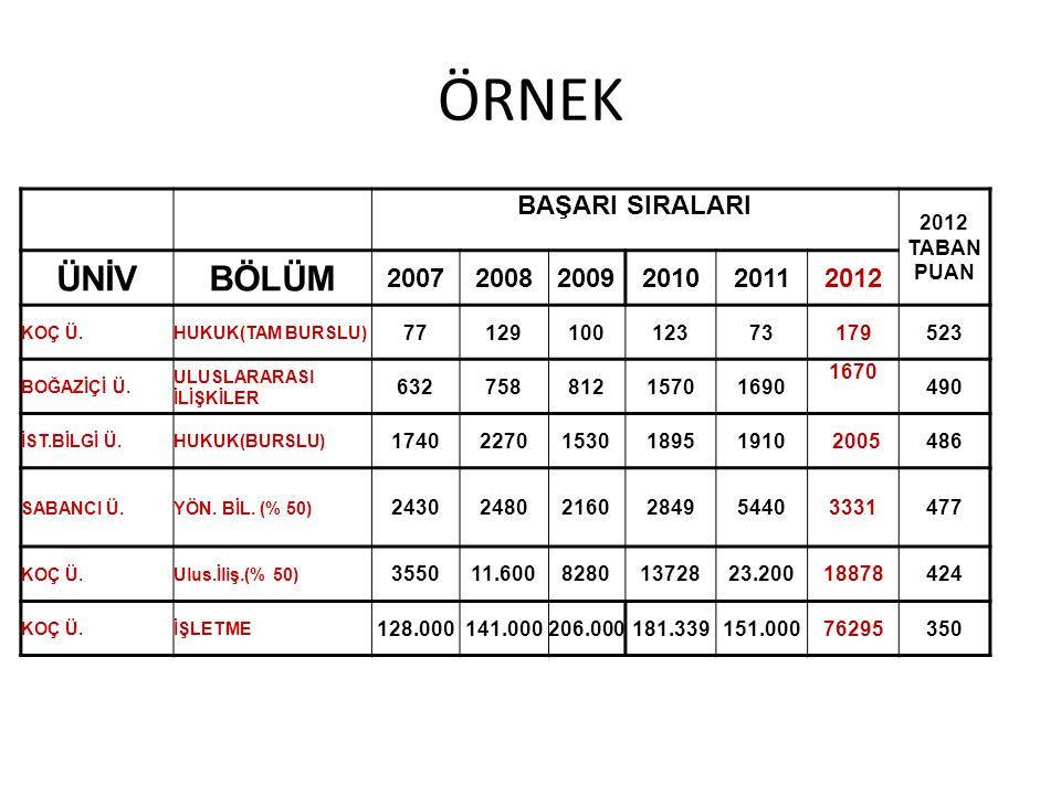 ÖRNEK ÜNİV BÖLÜM BAŞARI SIRALARI 2007 2008 2009 2010 2011 2012