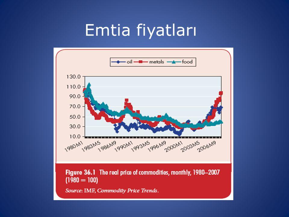 Emtia fiyatları