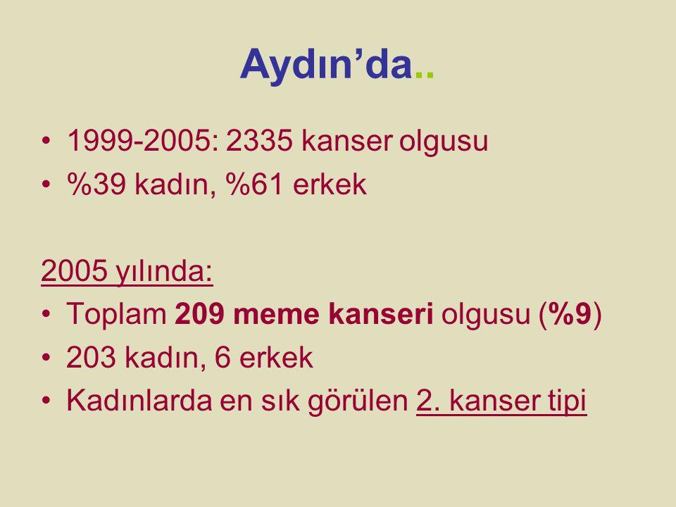 Aydın'da.. 1999-2005: 2335 kanser olgusu %39 kadın, %61 erkek