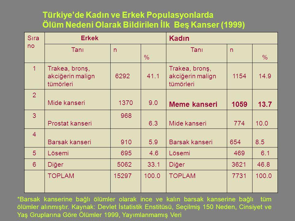 Türkiye'de Kadın ve Erkek Populasyonlarda