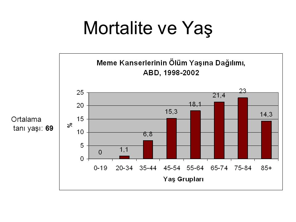 Mortalite ve Yaş Ortalama tanı yaşı: 69
