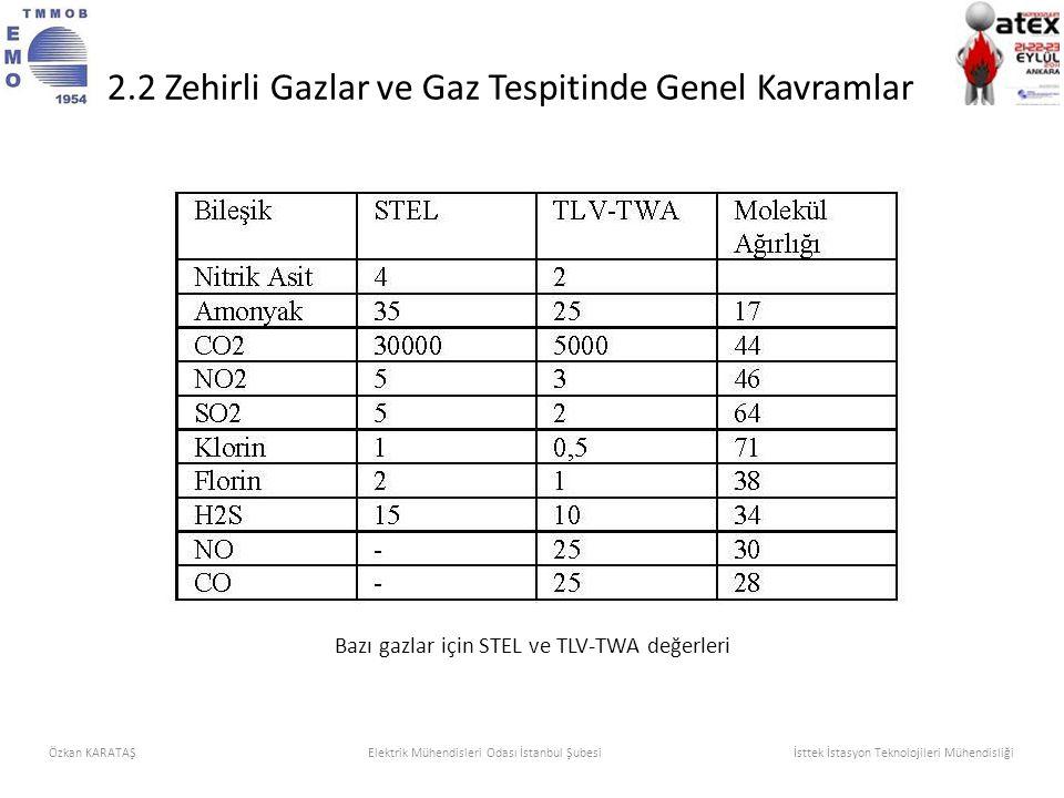 Bazı gazlar için STEL ve TLV-TWA değerleri