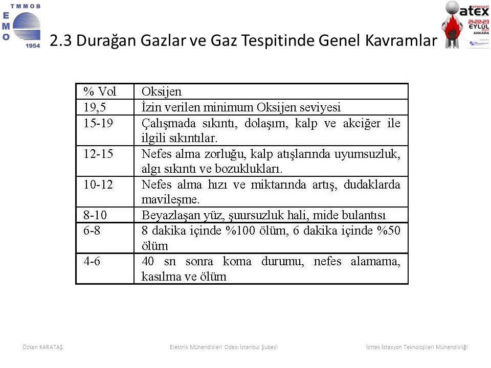 2.3 Durağan Gazlar ve Gaz Tespitinde Genel Kavramlar