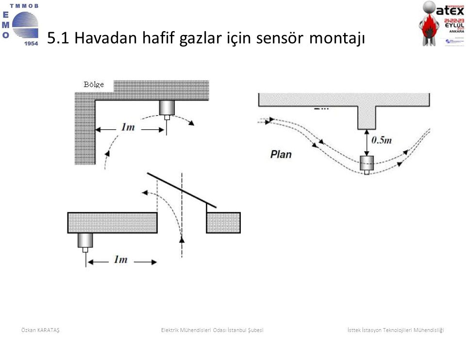 5.1 Havadan hafif gazlar için sensör montajı