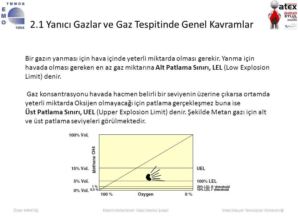 2.1 Yanıcı Gazlar ve Gaz Tespitinde Genel Kavramlar