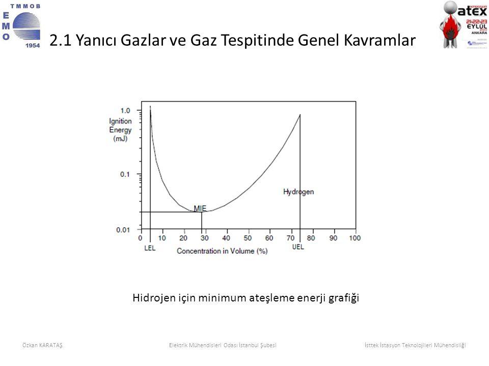 Hidrojen için minimum ateşleme enerji grafiği