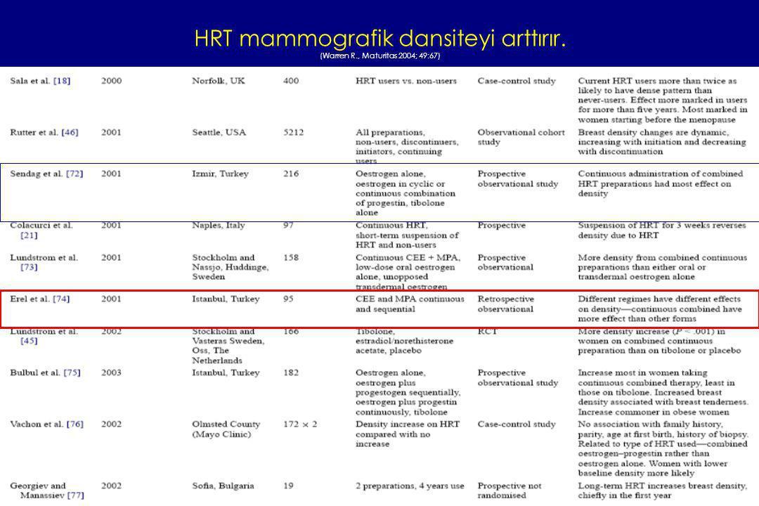 HRT mammografik dansiteyi arttırır. (Warren R., Maturitas 2004; 49:67)