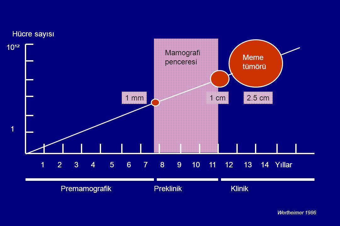 Premamografik Preklinik Klinik