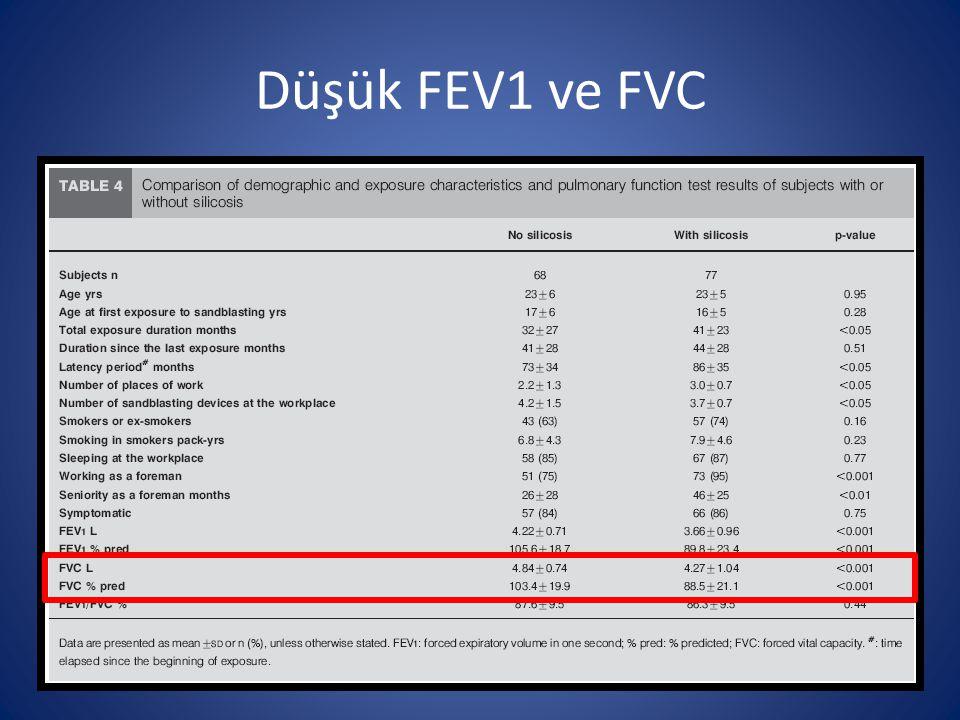 Düşük FEV1 ve FVC