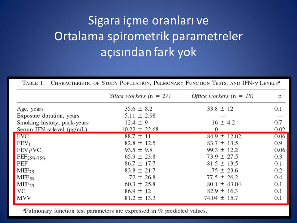 Sigara içme oranları ve Ortalama spirometrik parametreler açısından fark yok