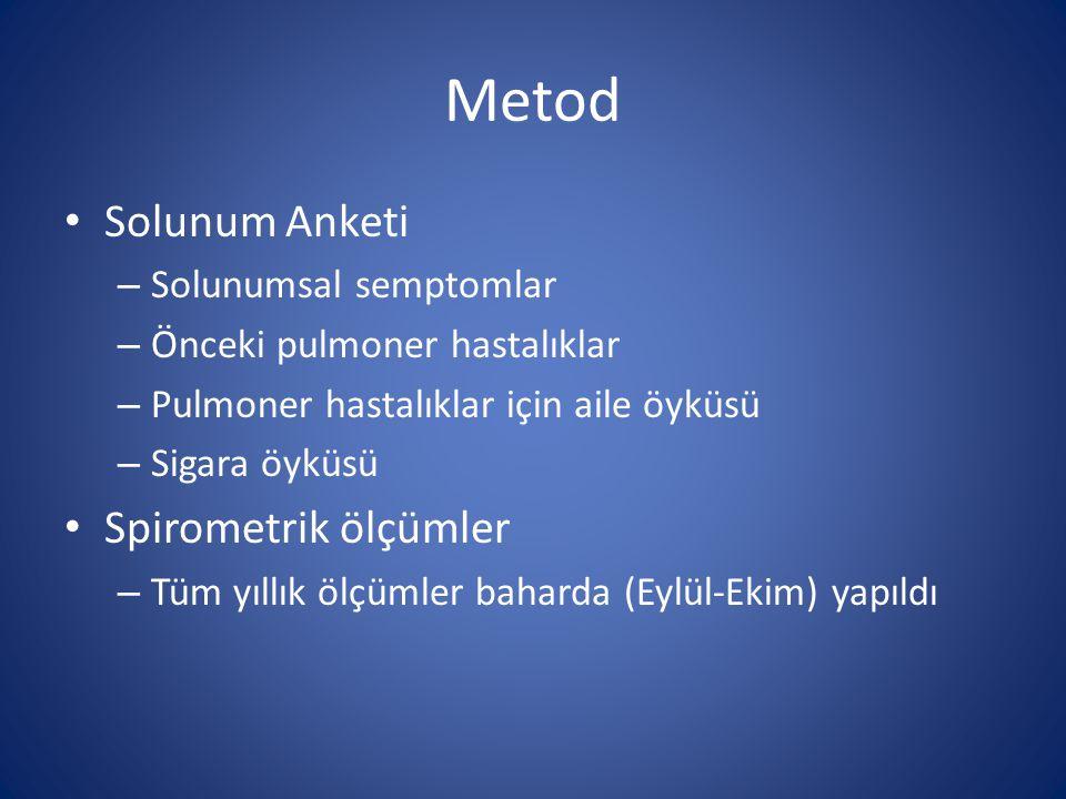 Metod Solunum Anketi Spirometrik ölçümler Solunumsal semptomlar
