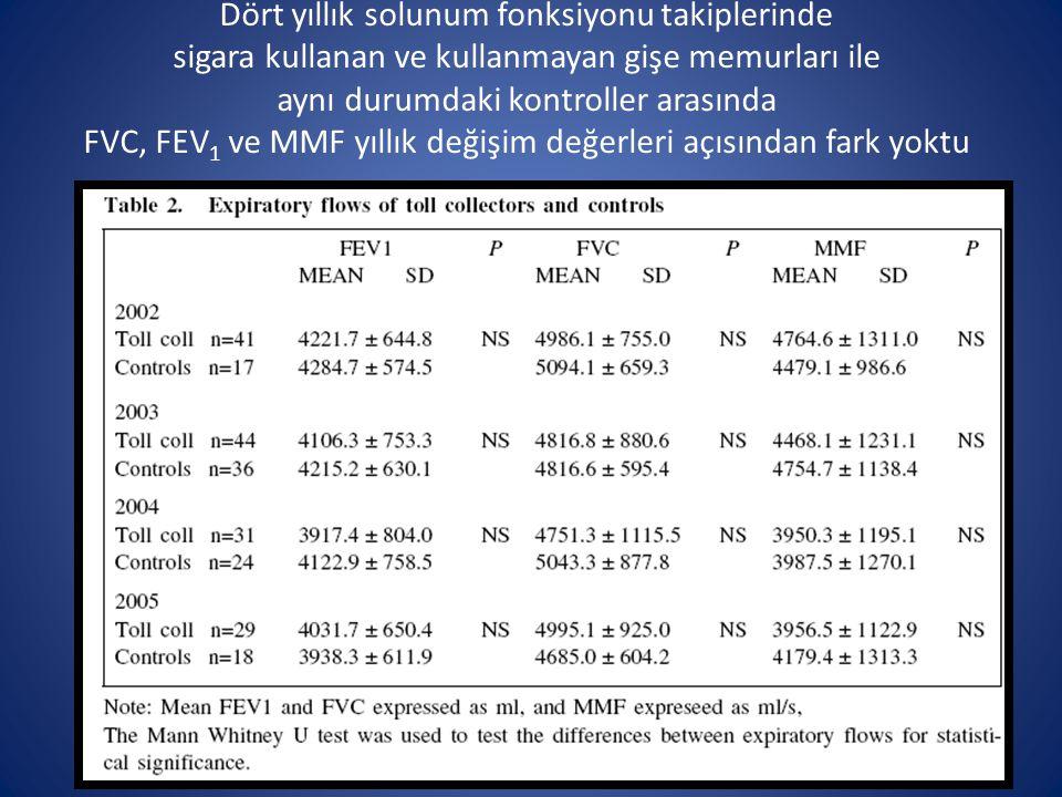 Dört yıllık solunum fonksiyonu takiplerinde sigara kullanan ve kullanmayan gişe memurları ile aynı durumdaki kontroller arasında FVC, FEV1 ve MMF yıllık değişim değerleri açısından fark yoktu