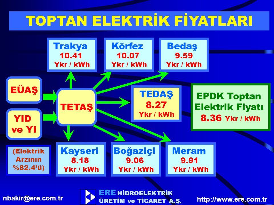 TOPTAN ELEKTRİK FİYATLARI (Elektrik Arzının %82.4'ü)