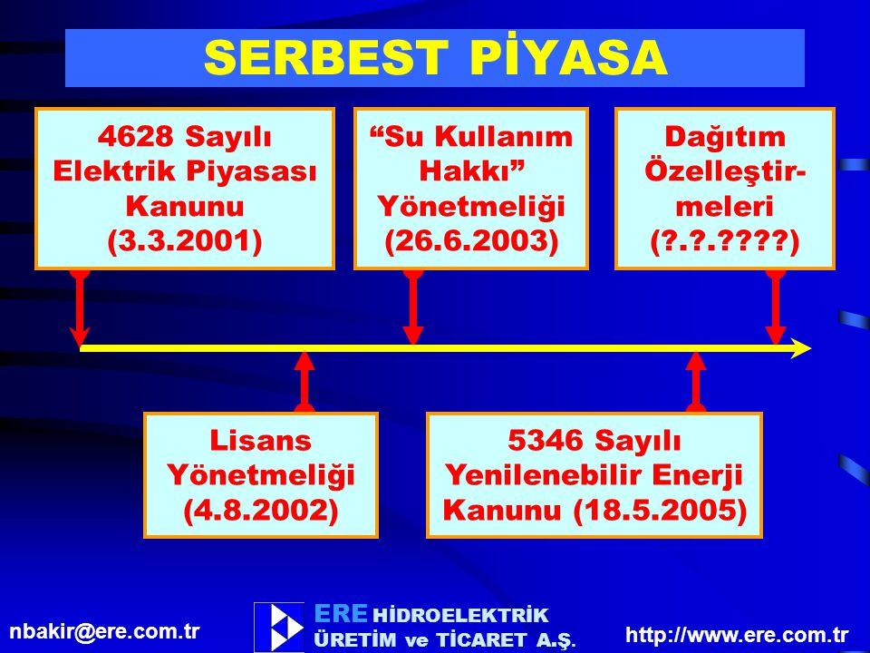 SERBEST PİYASA 4628 Sayılı Elektrik Piyasası Kanunu (3.3.2001)