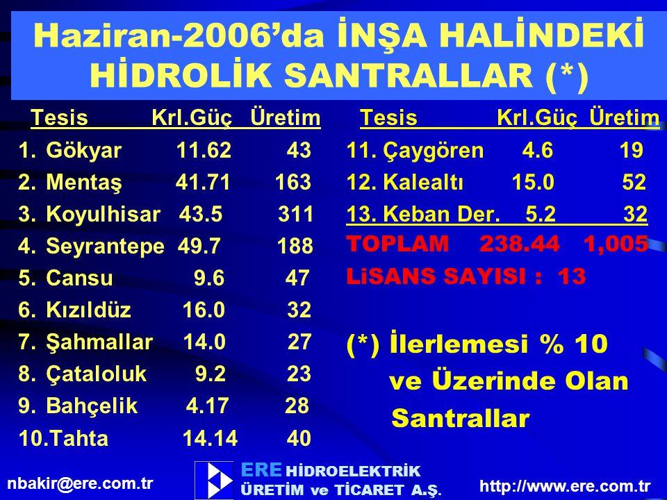 Haziran-2006'da İNŞA HALİNDEKİ HİDROLİK SANTRALLAR (*)