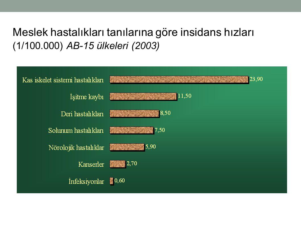Meslek hastalıkları tanılarına göre insidans hızları (1/100