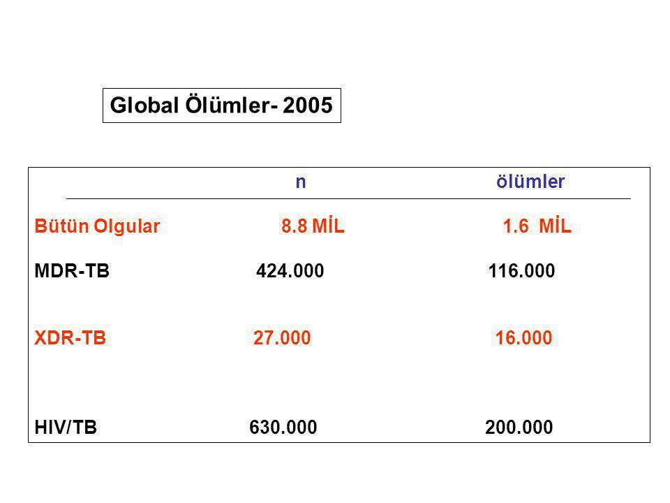 Global Ölümler- 2005 n ölümler Bütün Olgular 8.8 MİL 1.6 MİL