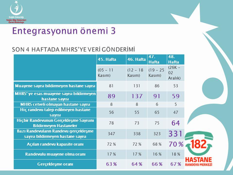 Entegrasyonun önemi 3 SON 4 HAFTADA MHRS'YE VERİ GÖNDERİMİ