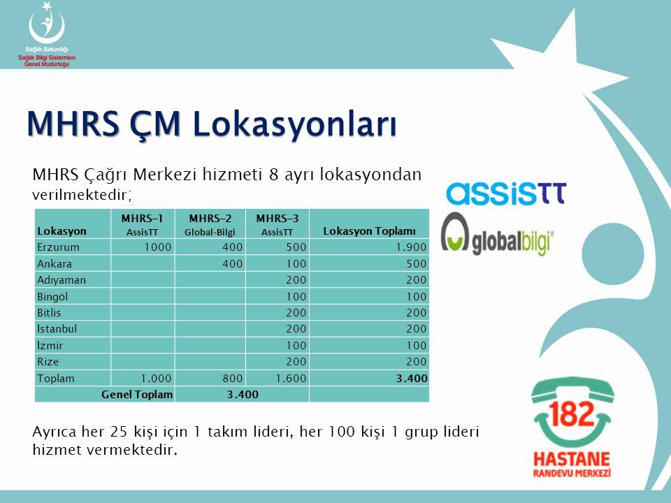 MHRS ÇM Lokasyonları MHRS Çağrı Merkezi hizmeti 8 ayrı lokasyondan verilmektedir; Lokasyon. MHRS-1.