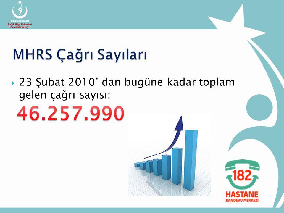MHRS Çağrı Sayıları 23 Şubat 2010' dan bugüne kadar toplam gelen çağrı sayısı: 46.257.990