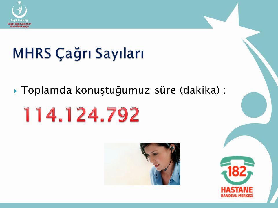 MHRS Çağrı Sayıları Toplamda konuştuğumuz süre (dakika) : 114.124.792
