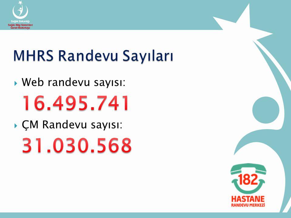 16.495.741 31.030.568 MHRS Randevu Sayıları Web randevu sayısı: