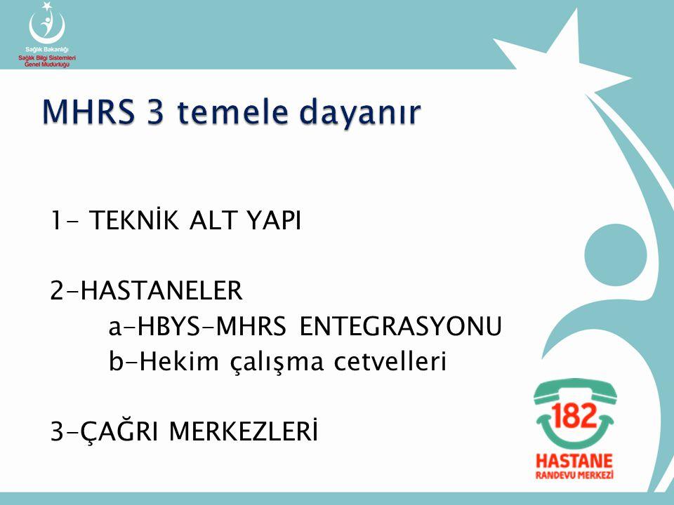 MHRS 3 temele dayanır 1- TEKNİK ALT YAPI 2-HASTANELER