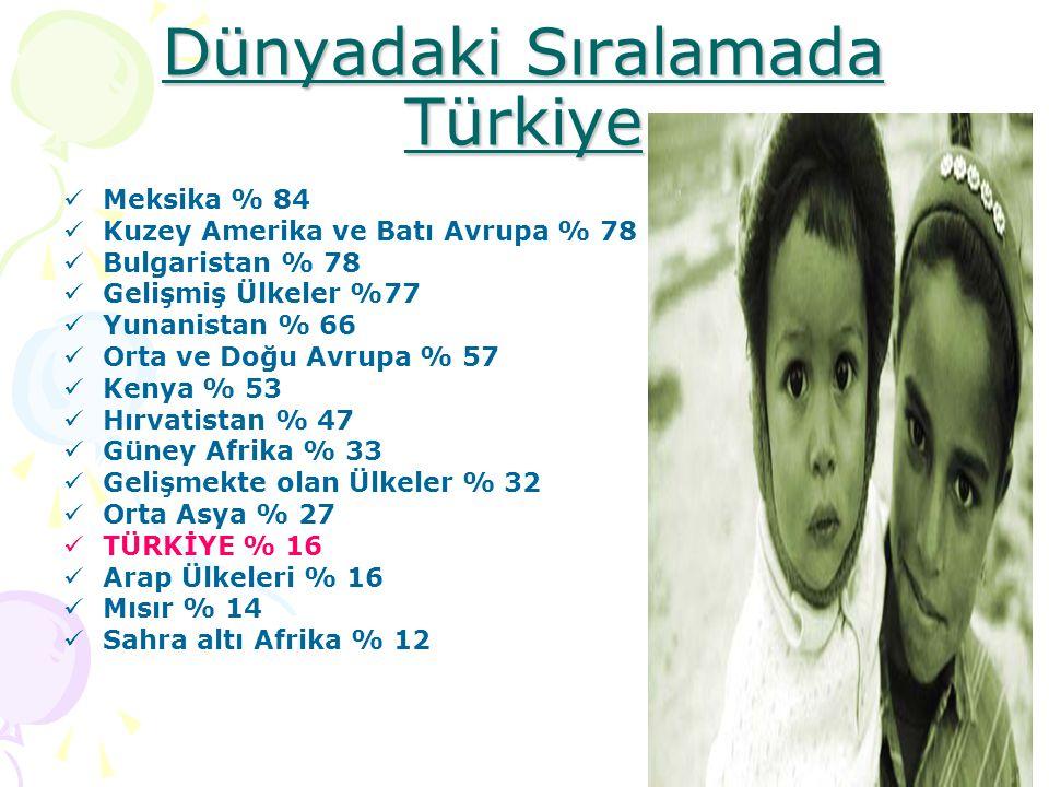 Dünyadaki Sıralamada Türkiye