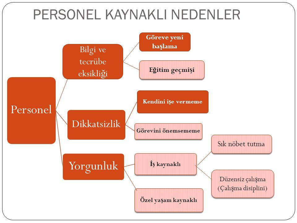 PERSONEL KAYNAKLI NEDENLER