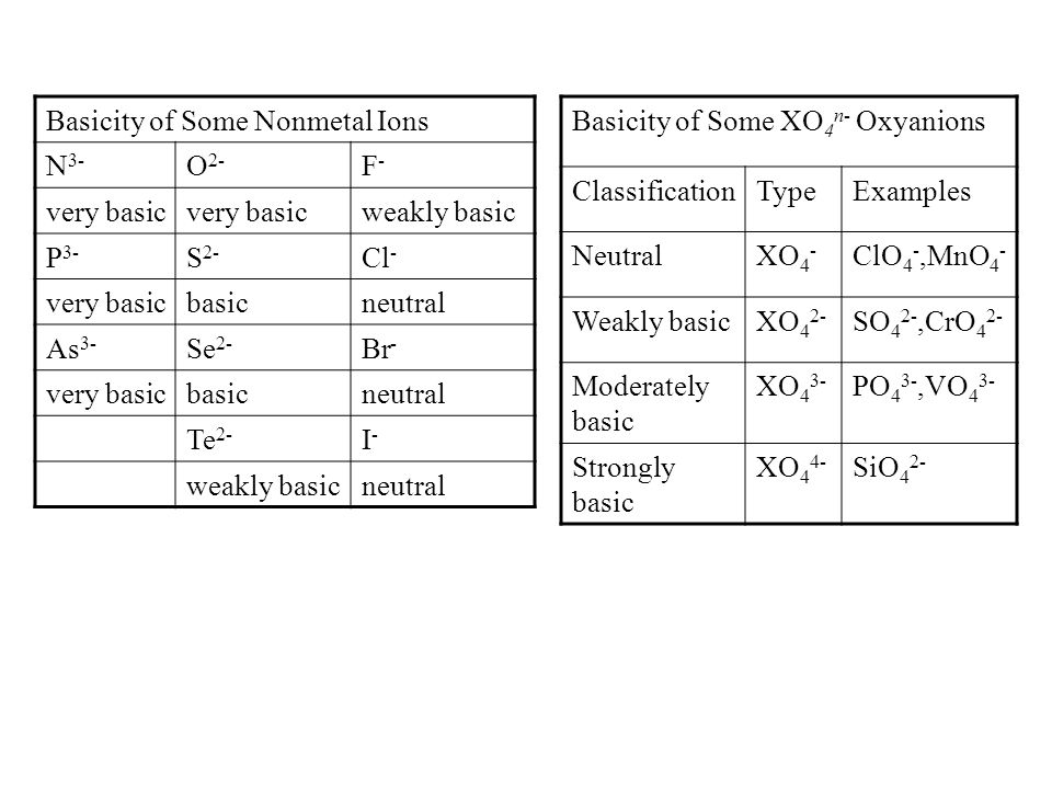 Basicity of Some Nonmetal Ions