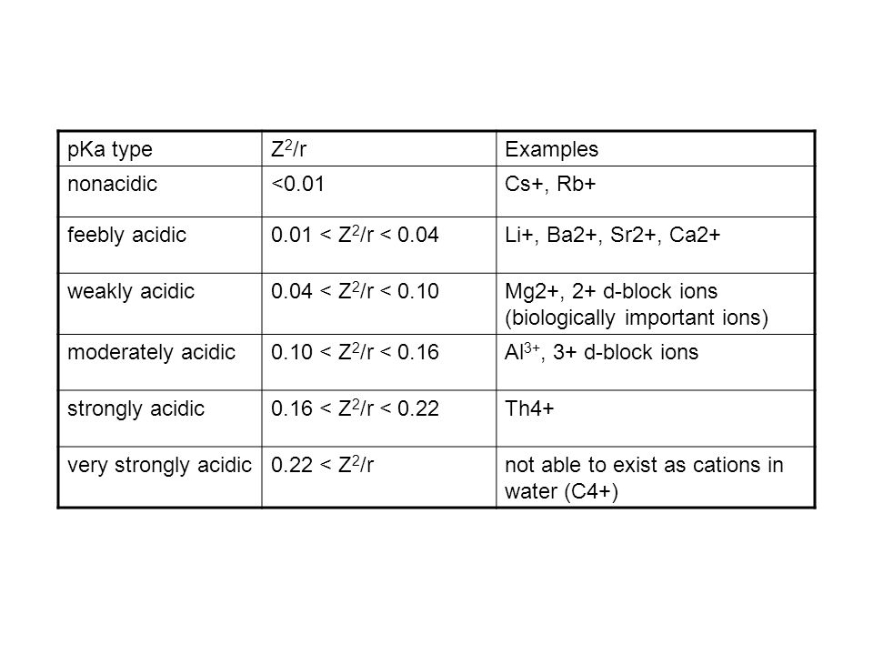 pKa type Z2/r. Examples. nonacidic. <0.01. Cs+, Rb+ feebly acidic. 0.01 < Z2/r < 0.04. Li+, Ba2+, Sr2+, Ca2+