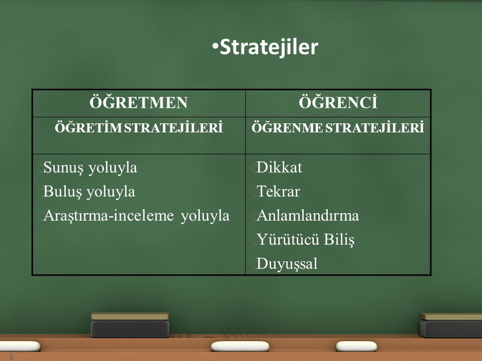 Stratejiler ÖĞRETMEN ÖĞRENCİ Sunuş yoluyla Buluş yoluyla